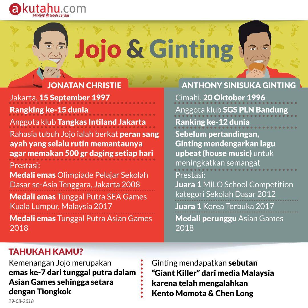 Jojo & Ginting