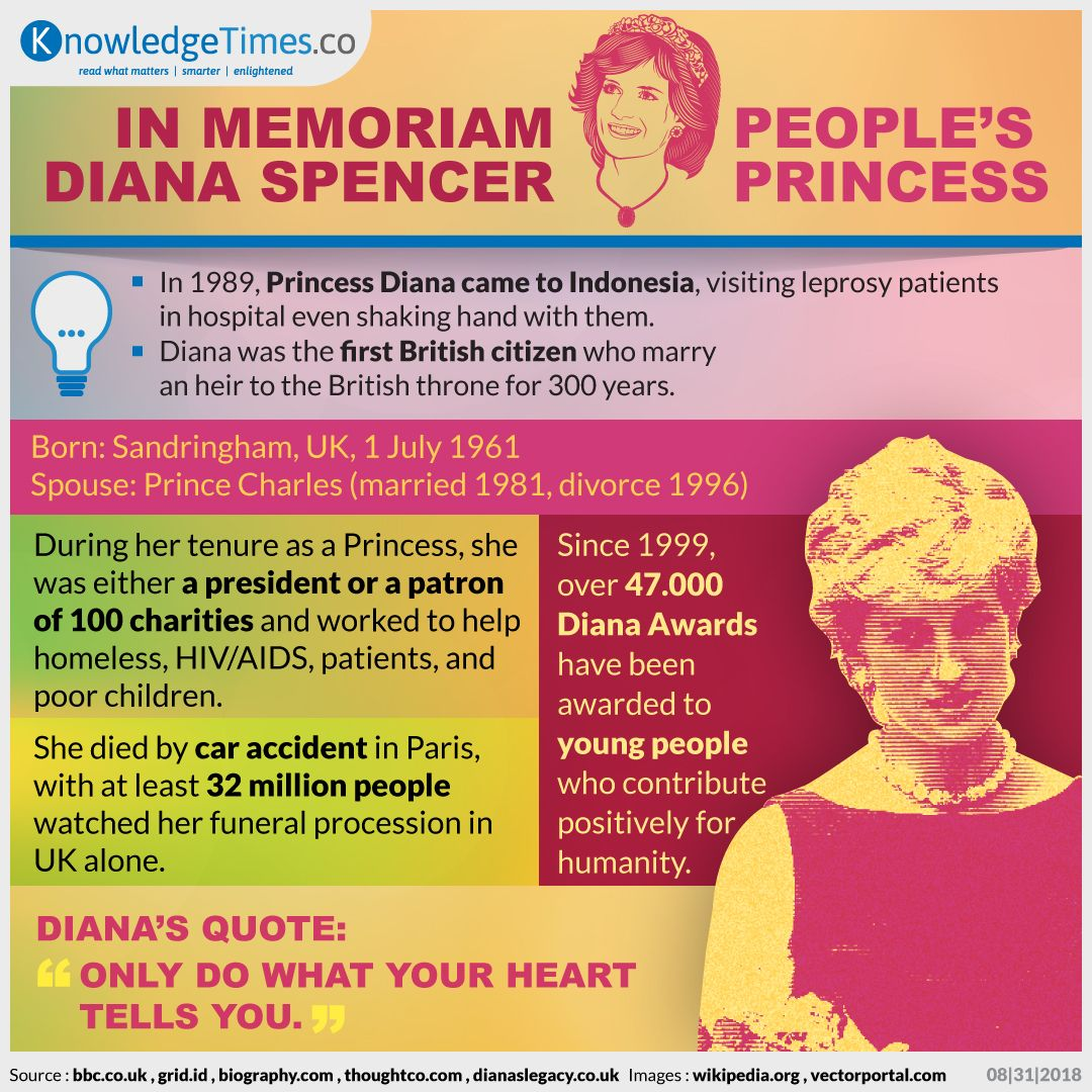 In Memoriam Diana Spencer, People's Princess