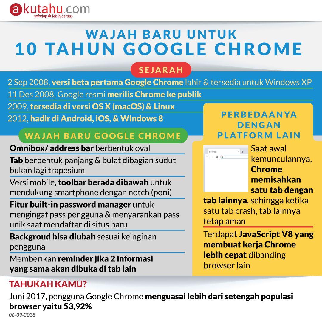 Wajah Baru untuk 10 tahun Google Chrome