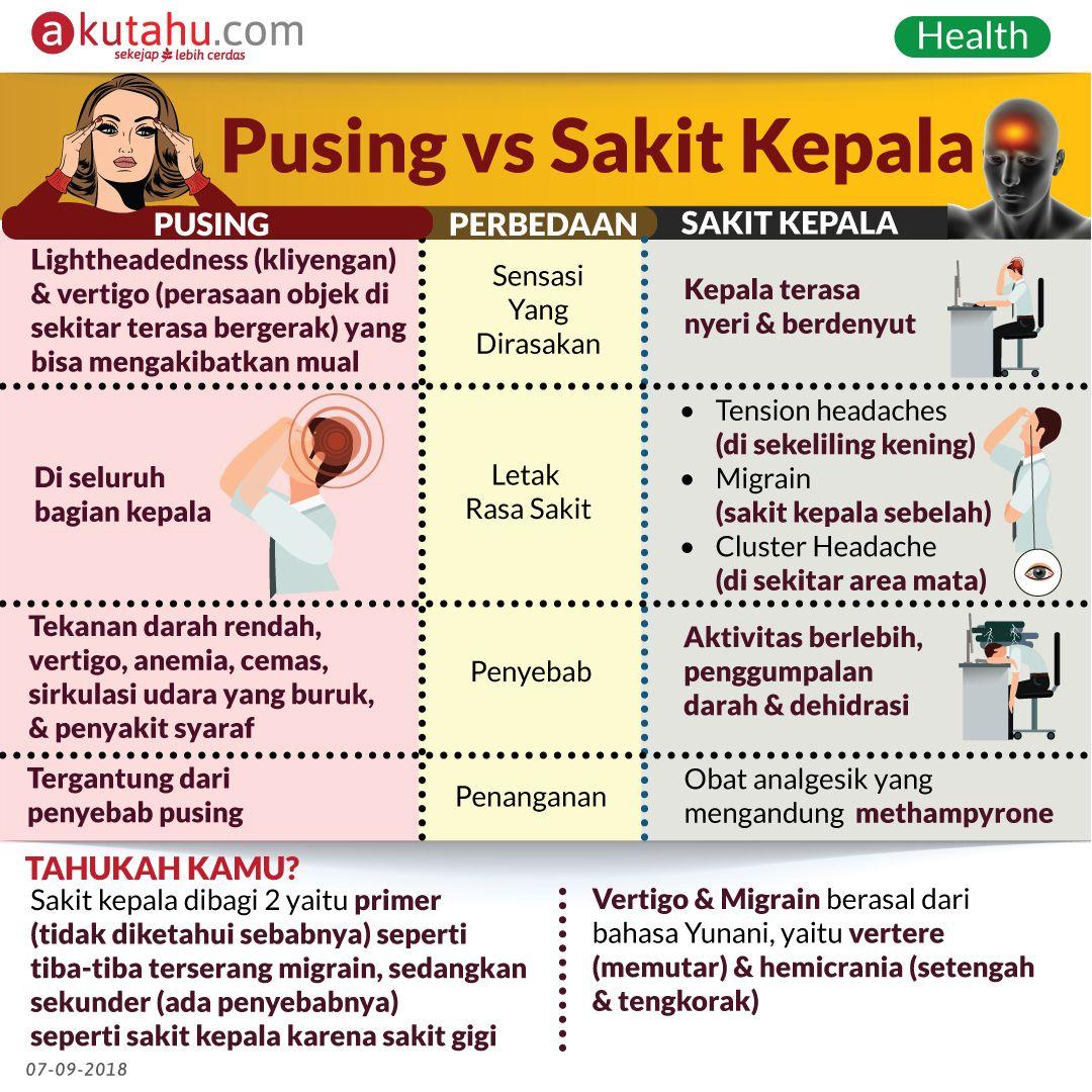 Pusing vs Sakit Kepala