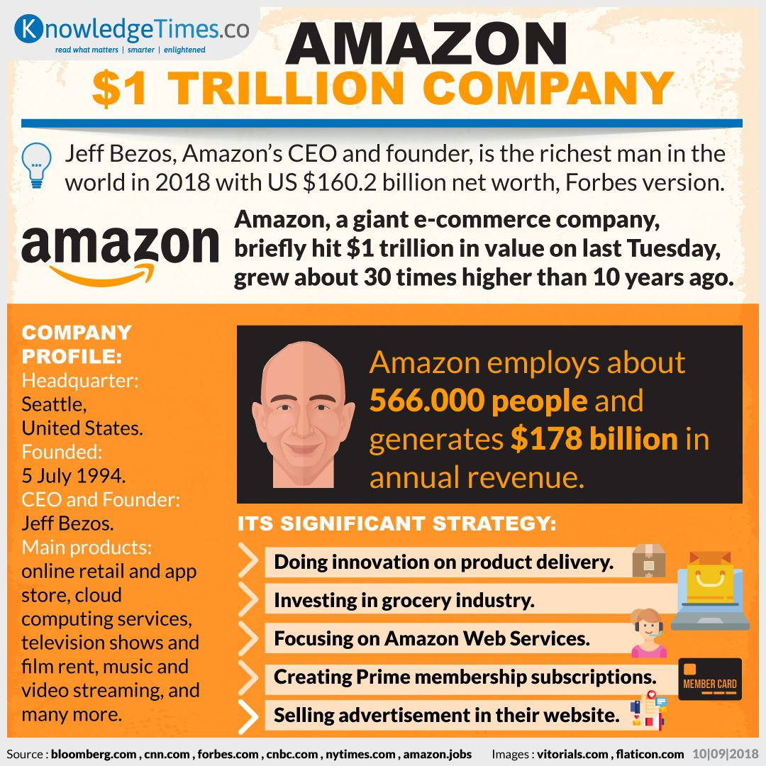 Amazon, $1 trillion Company