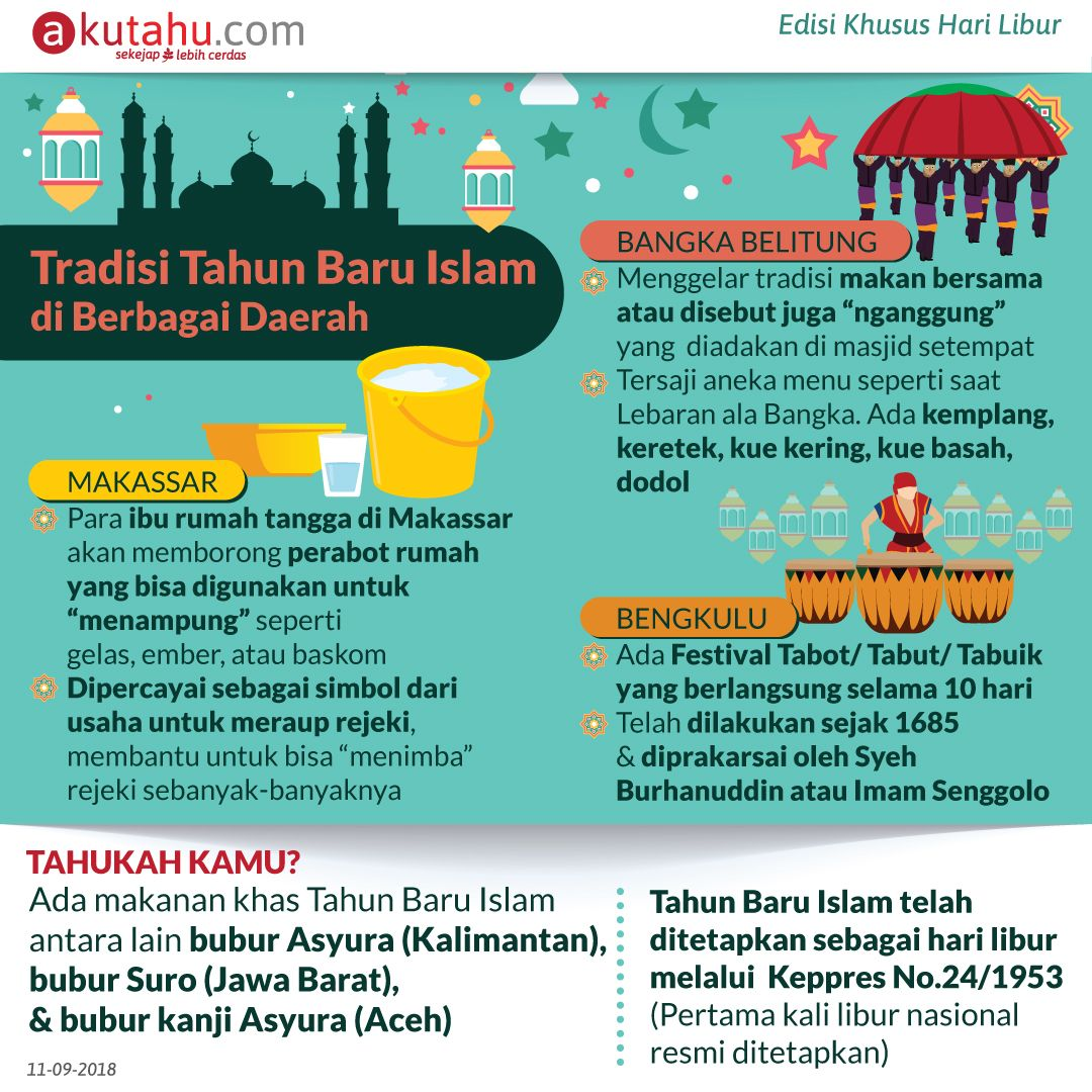 Tradisi Tahun Baru Islam di Berbagai Daerah