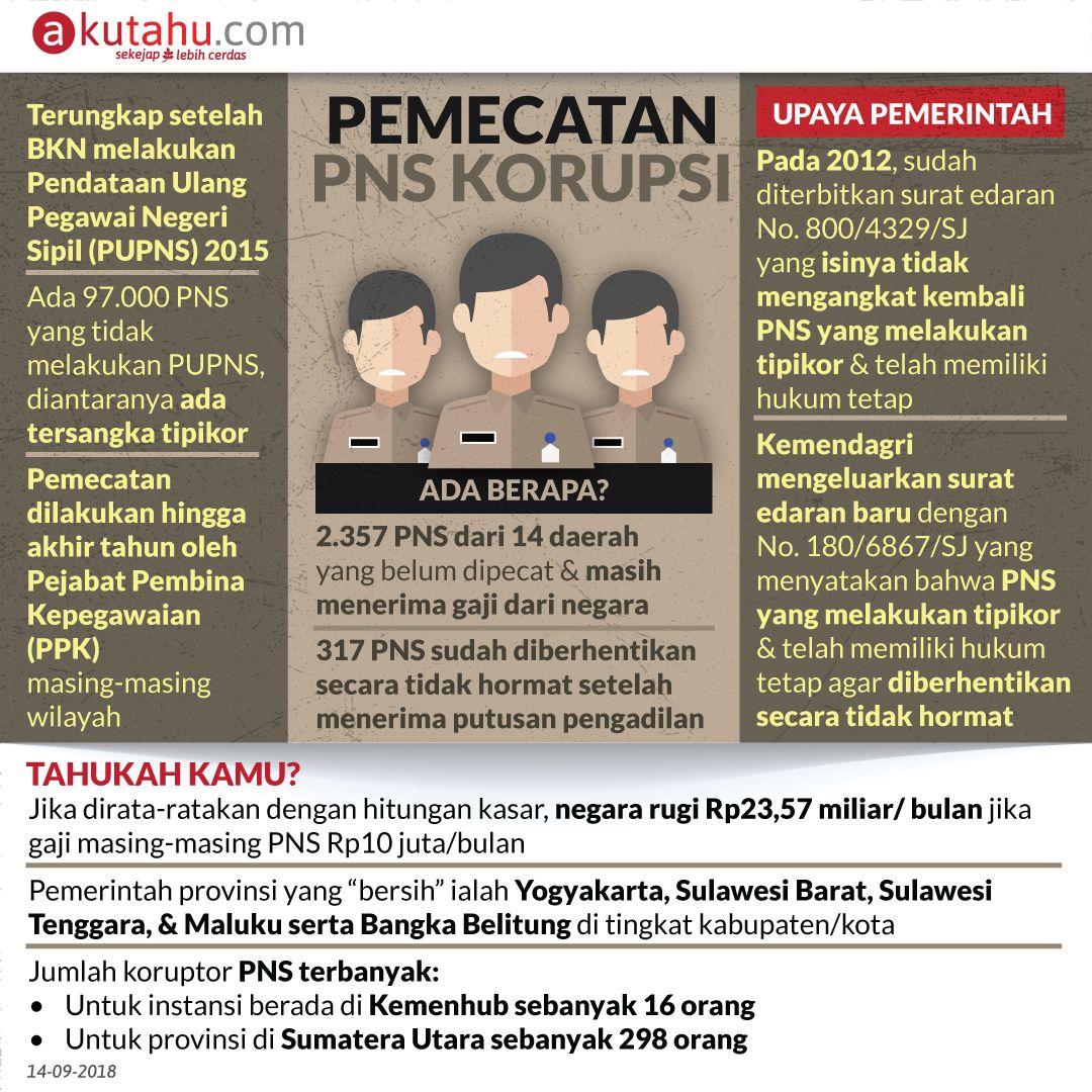 Pemecatan PNS Korupsi