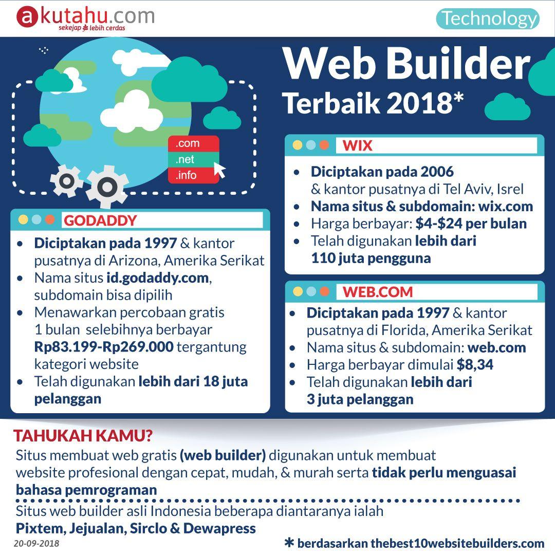 Web Builder Terbaik 2018*