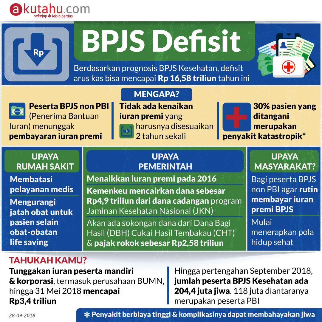 BPJS Defisit