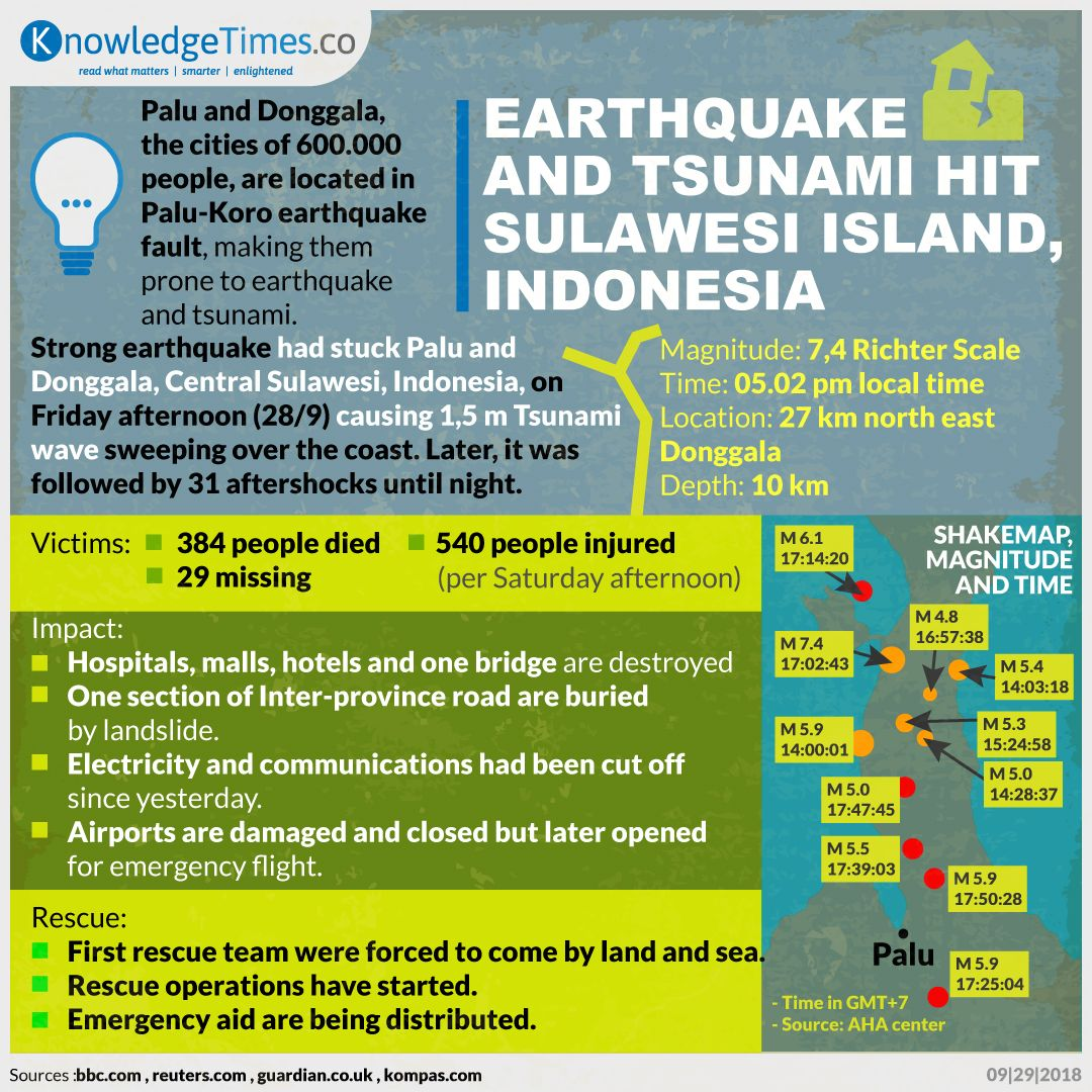 Earthquake and Tsunami Hit Sulawesi Island, Indonesia