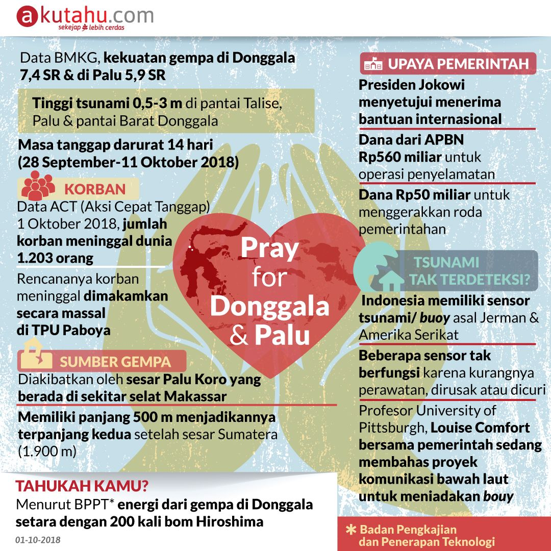 Pray for Donggala & Palu