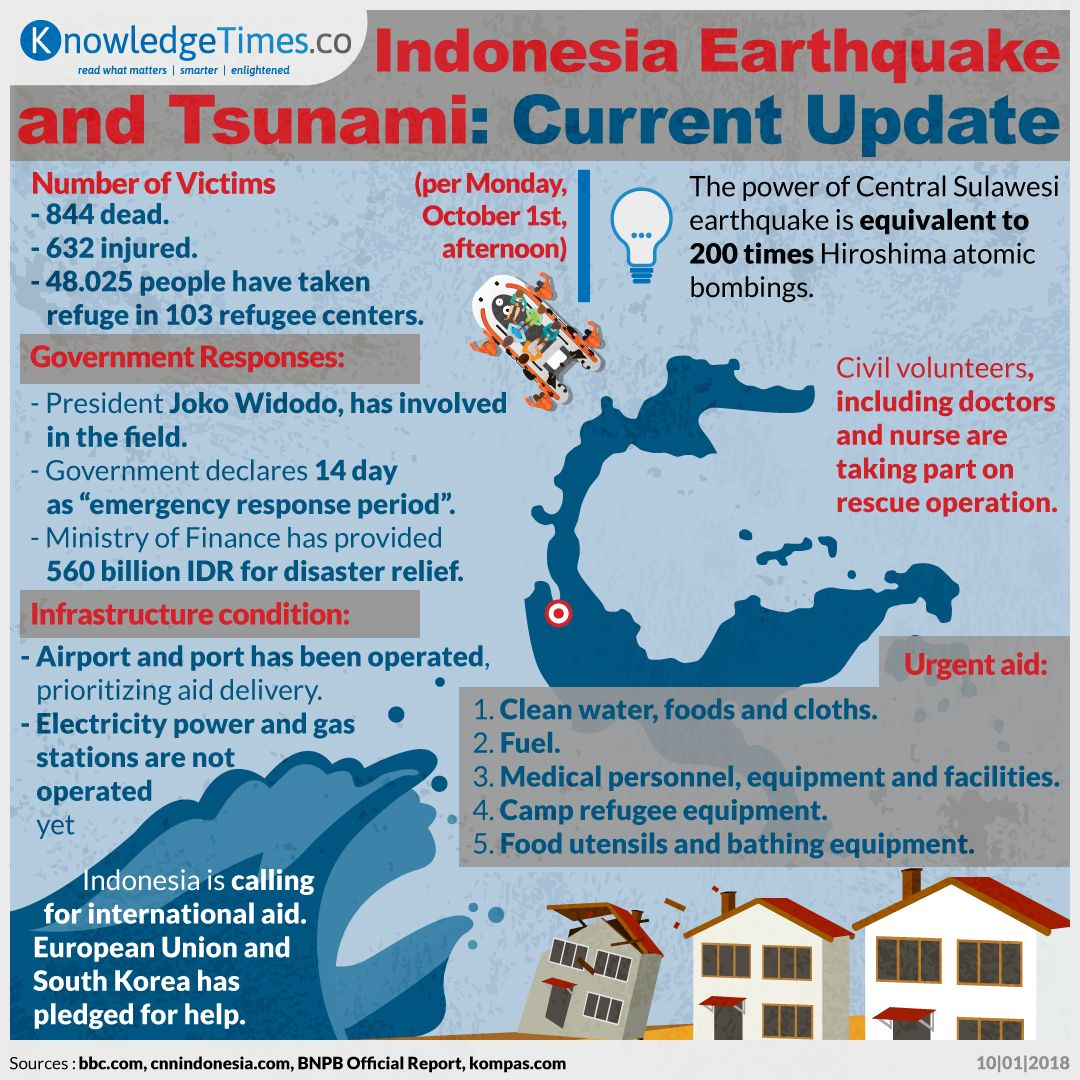 Indonesia Earthquake and Tsunami: Current Update