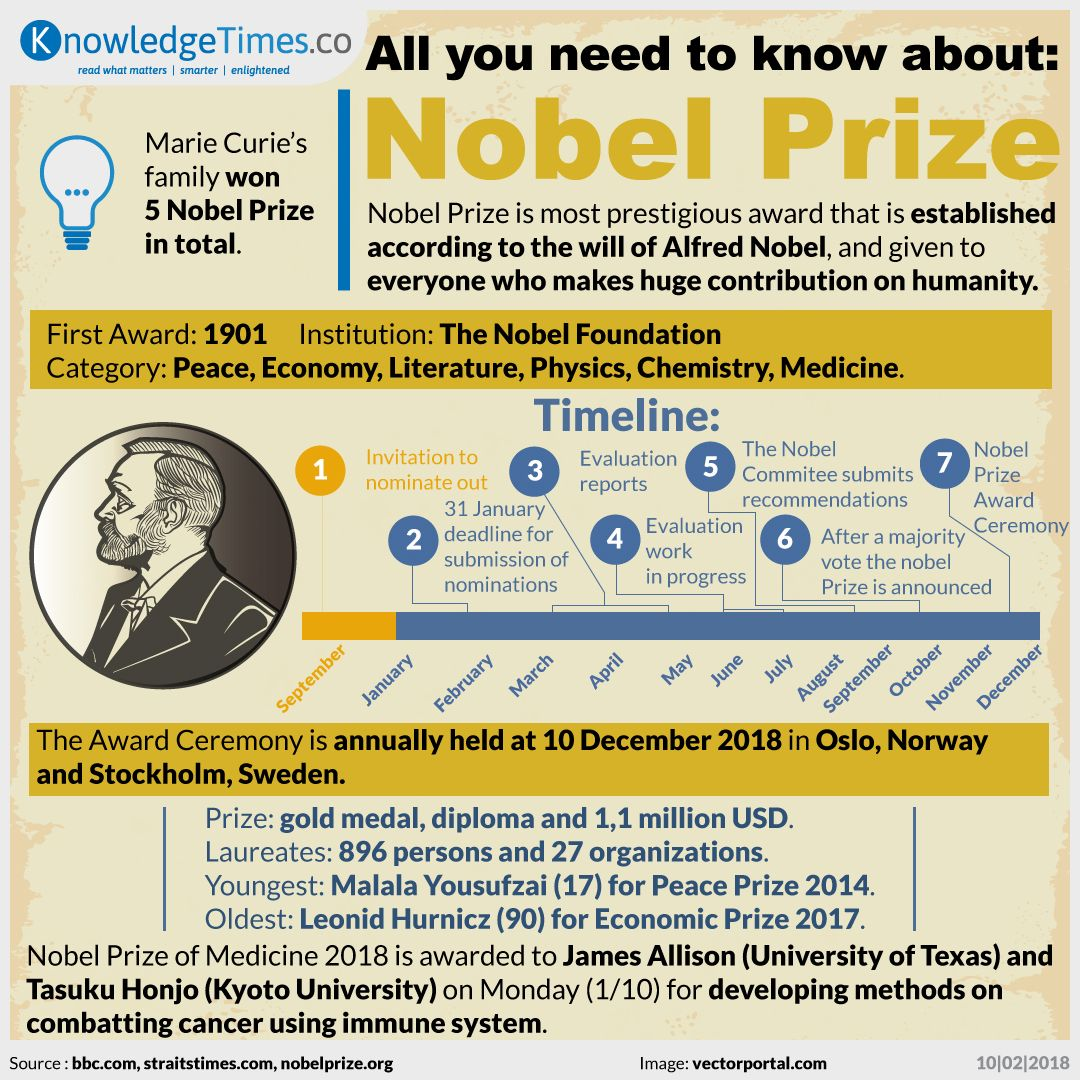 All you need to know about: Nobel Prize