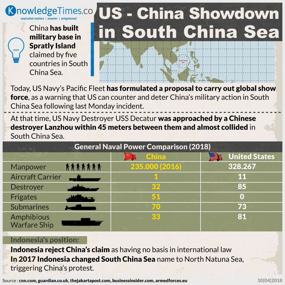 US - China Showdown in South China Sea