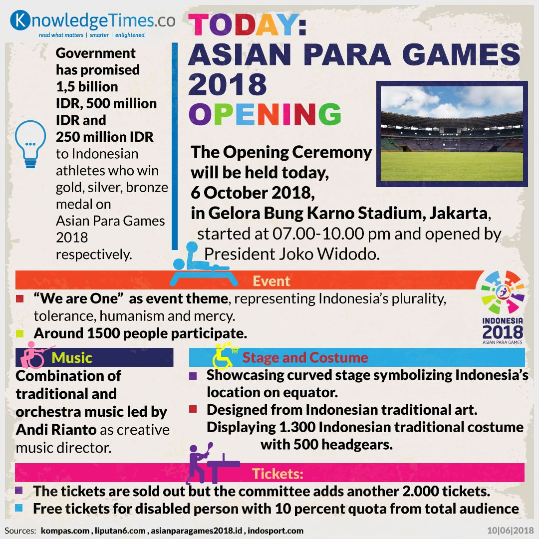 Today: Asian Para Games 2018 Opening