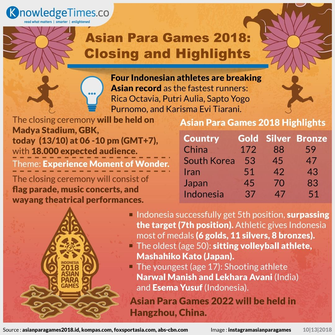 Asian Para Games 2018: Closing and Highlights