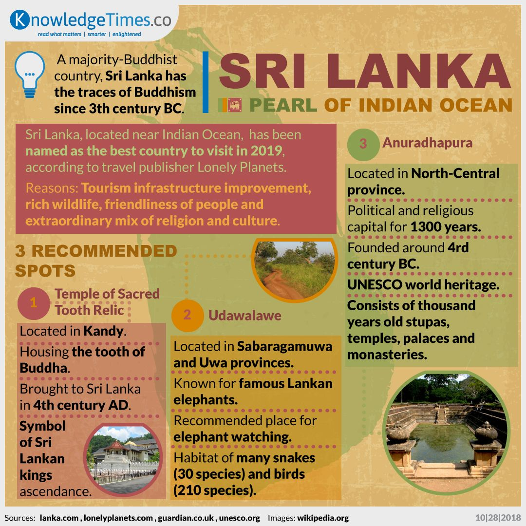 Sri Lanka, Pearl of Indian Ocean