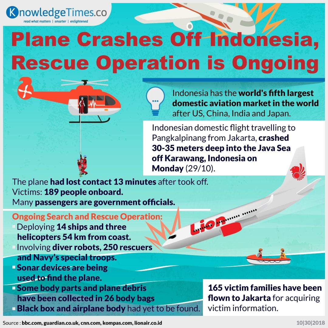 Plane Crashes Off Indonesia, Rescue Operation is Ongoing