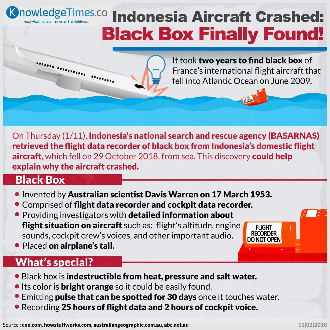 Indonesia Aircraft Crashed: Black Box Finally Found!
