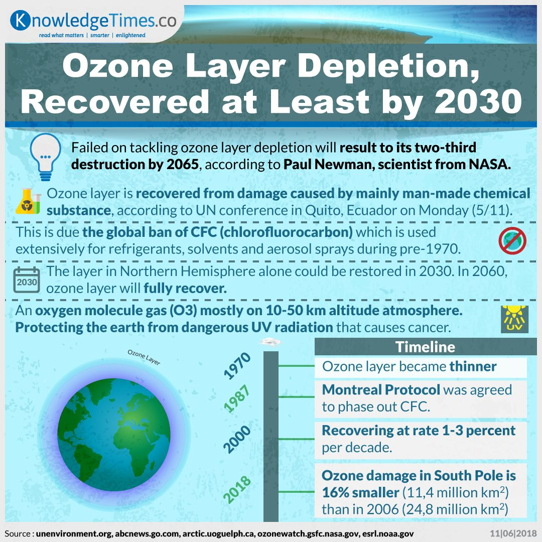 Ozone Layer Depletion, Recovered at least 2030