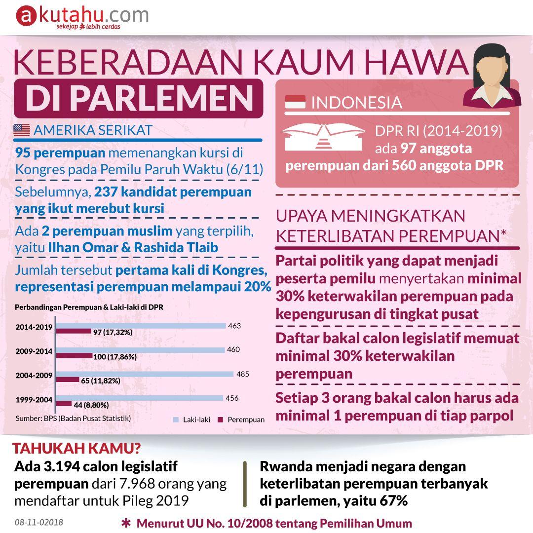 Keberadaan Kaum Hawa di Parlemen