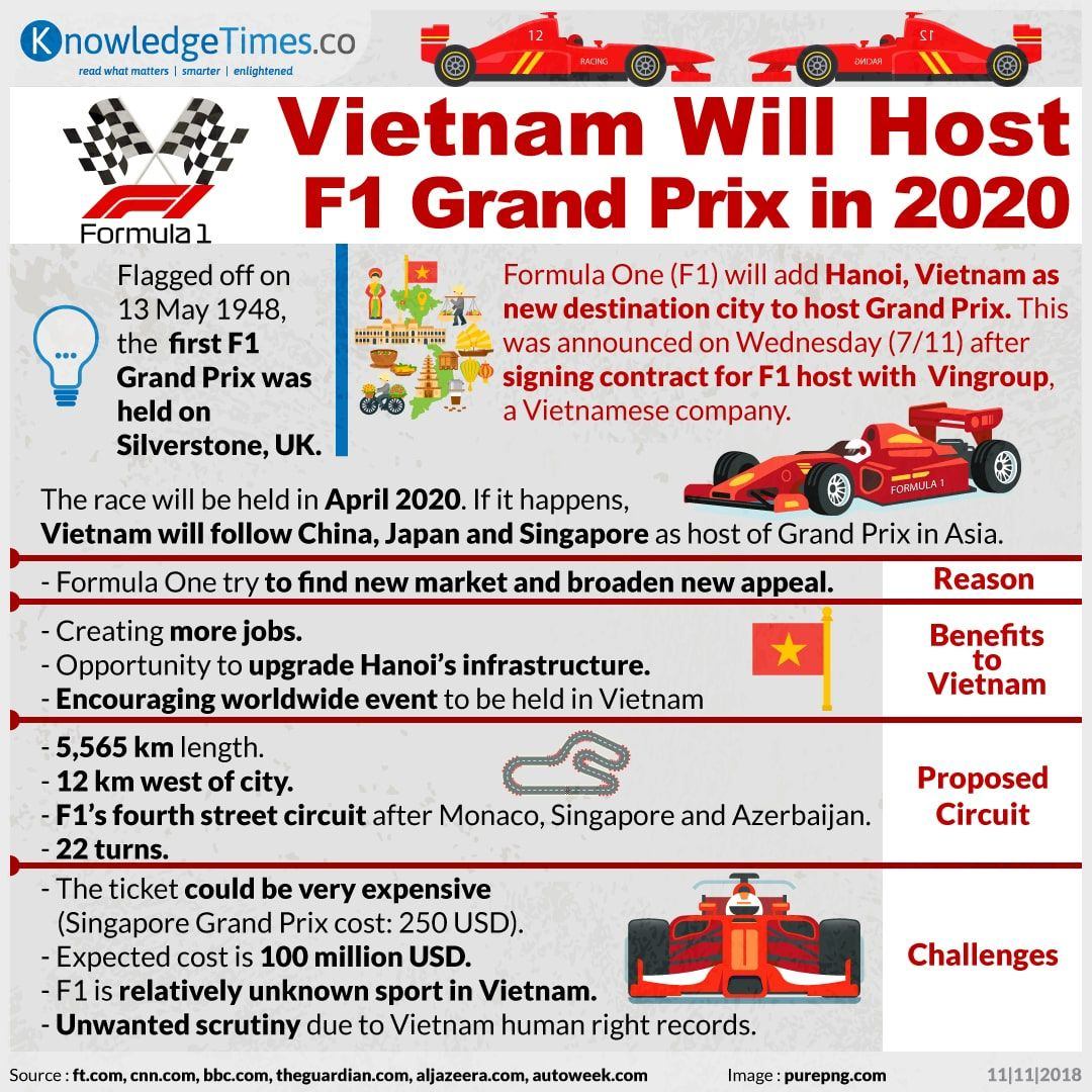 Vietnam Will Host F1 Grand Prix in 2020