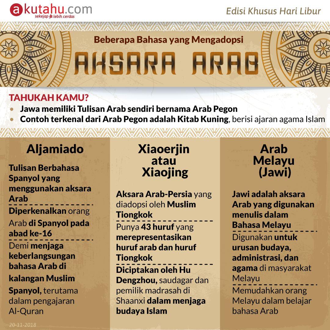 Beberapa Bahasa yang Mengadopsi Aksara Arab