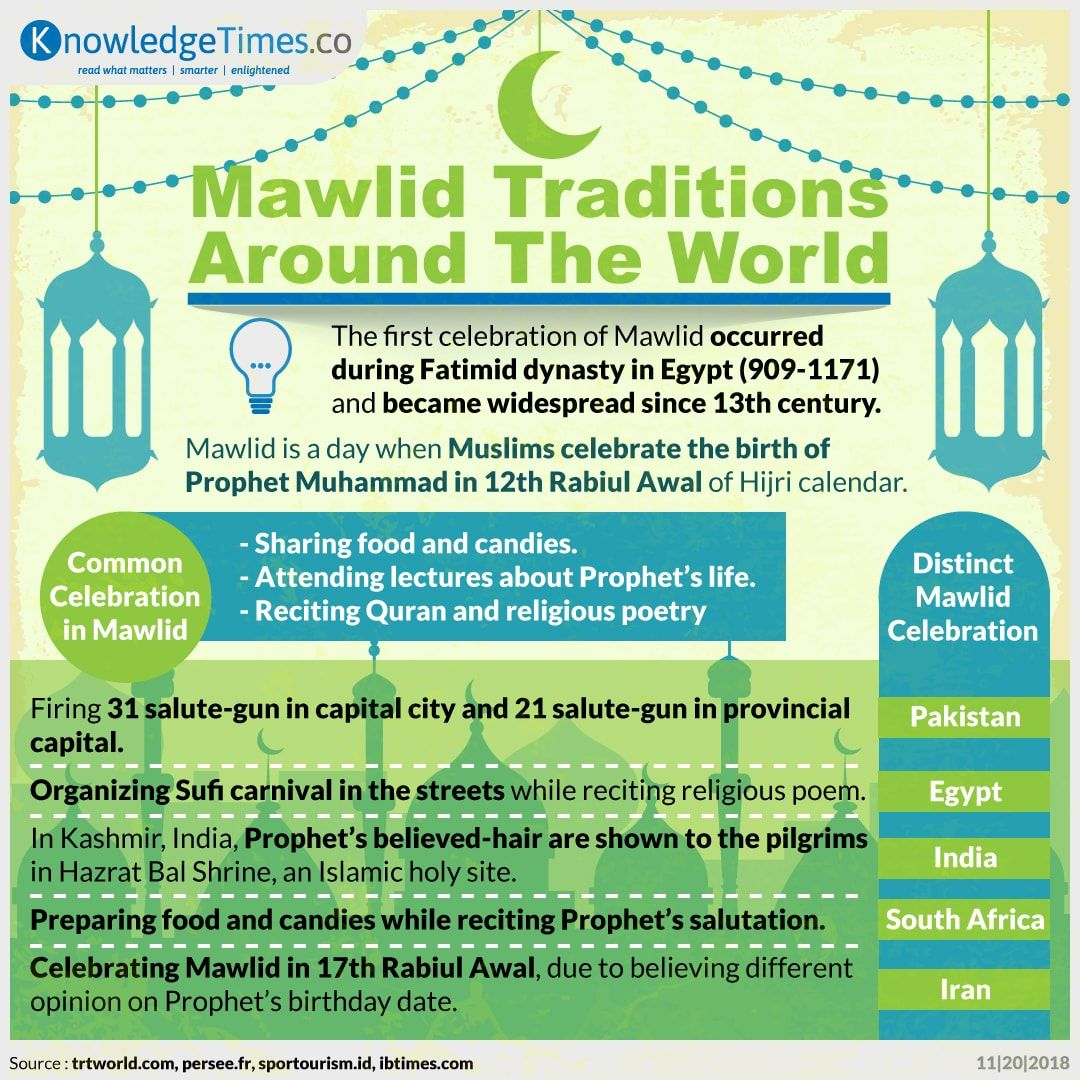 Mawlid Traditions Around The World