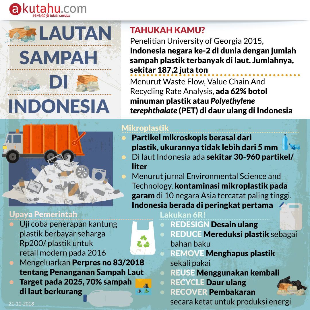Lautan Sampah di Indonesia