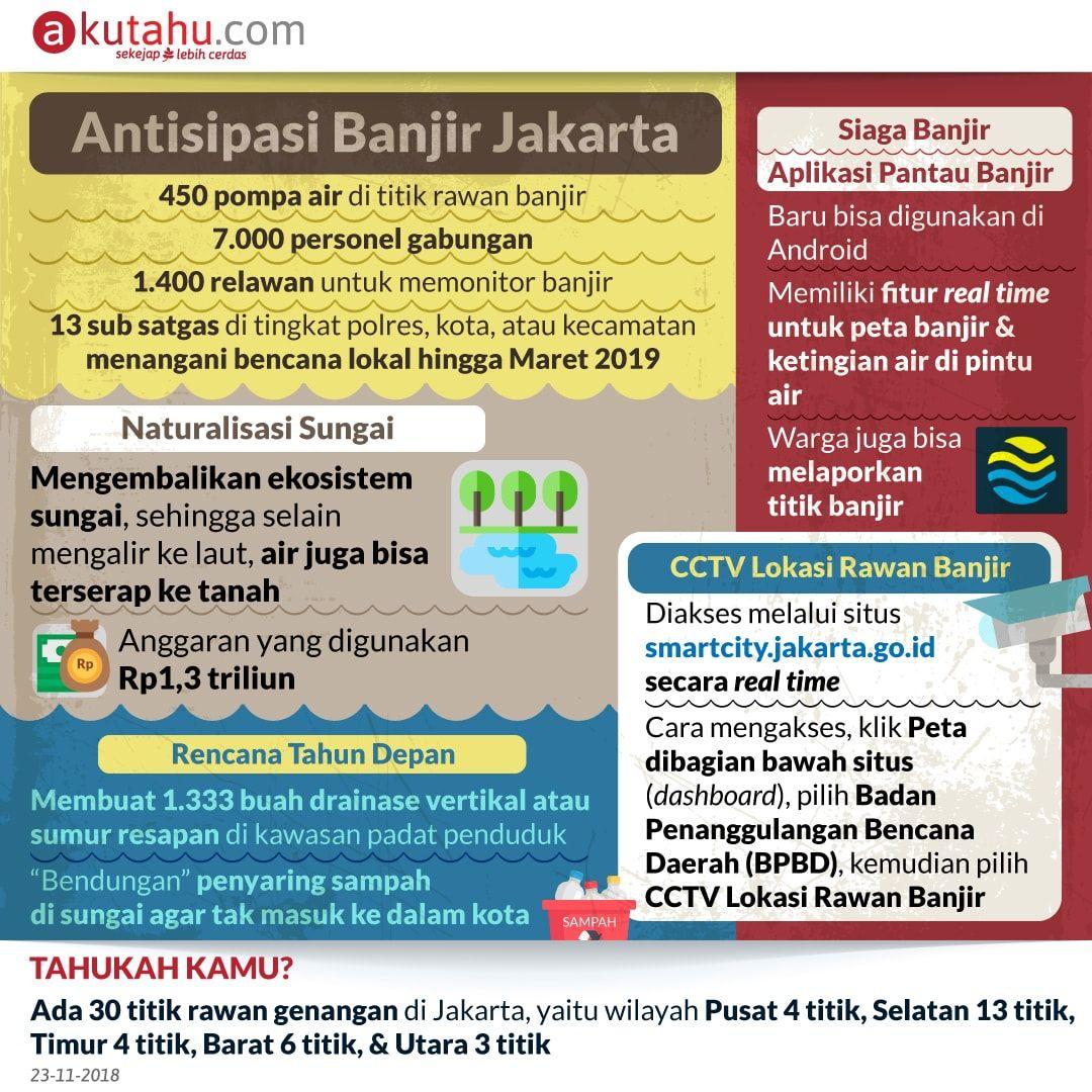 Antisipasi Banjir Jakarta