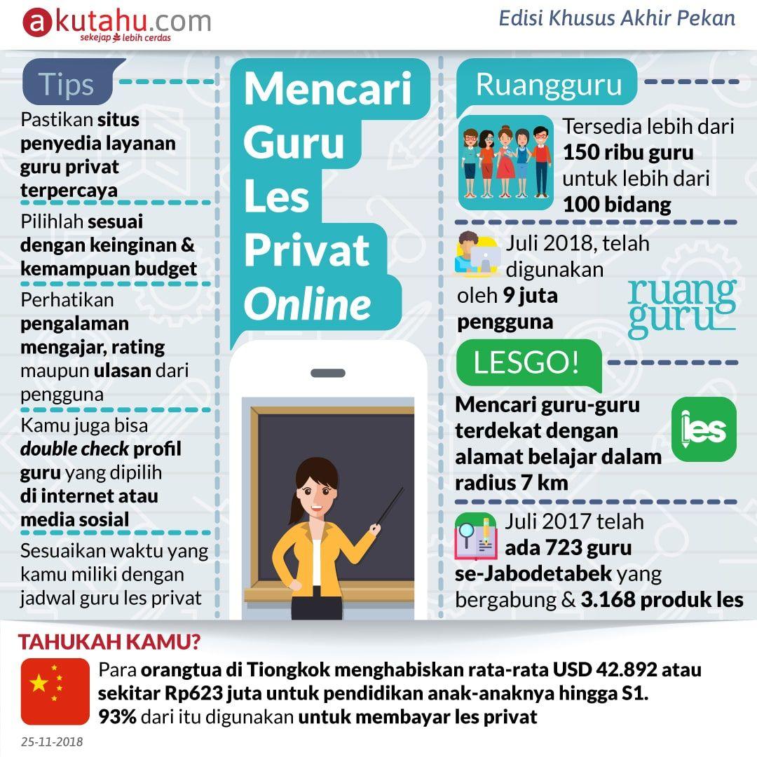 Mencari Guru Les Privat Online