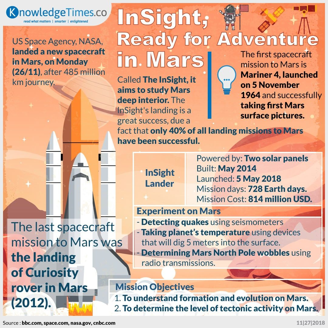 InSight, Ready for Adventure in Mars