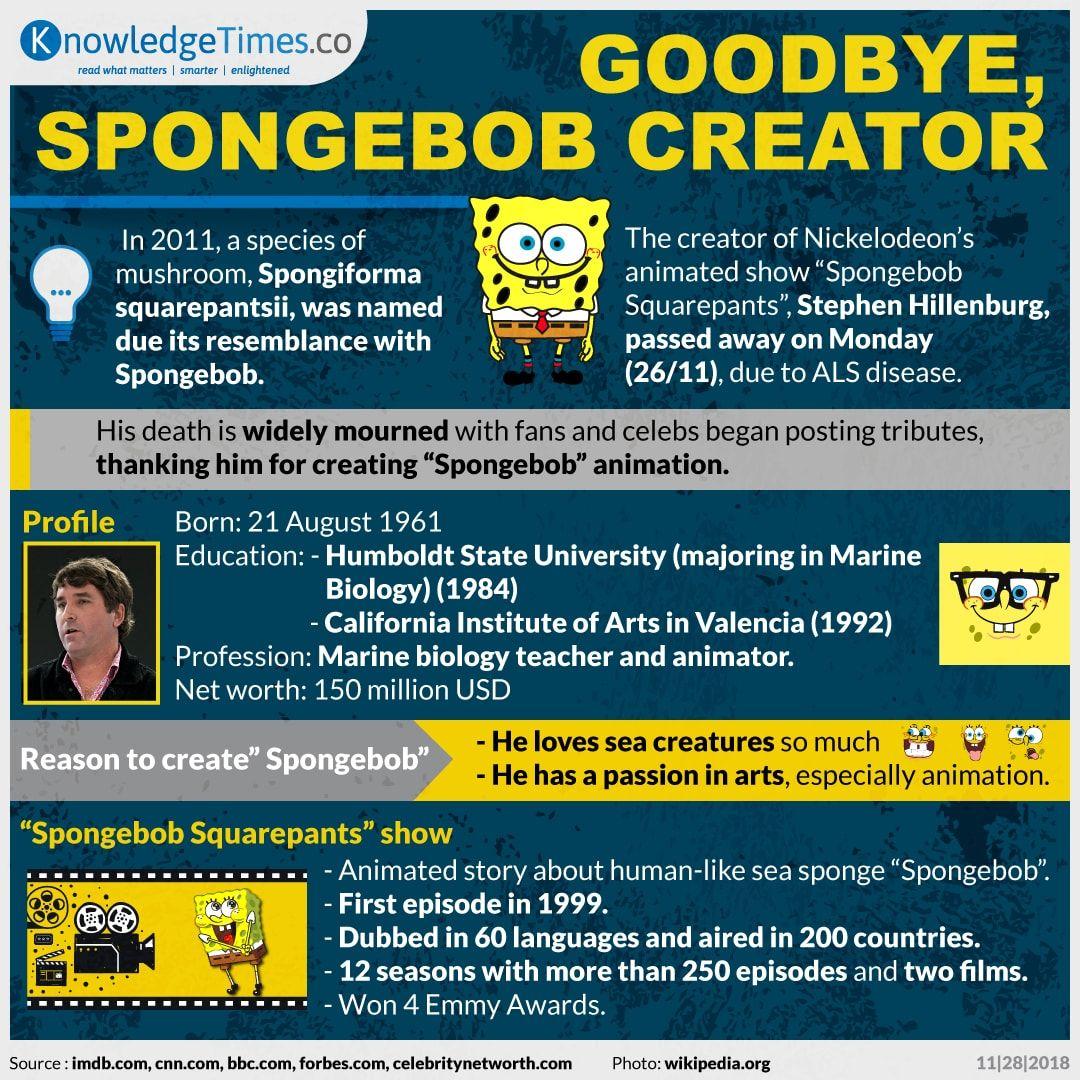 Goodbye, Spongebob Creator