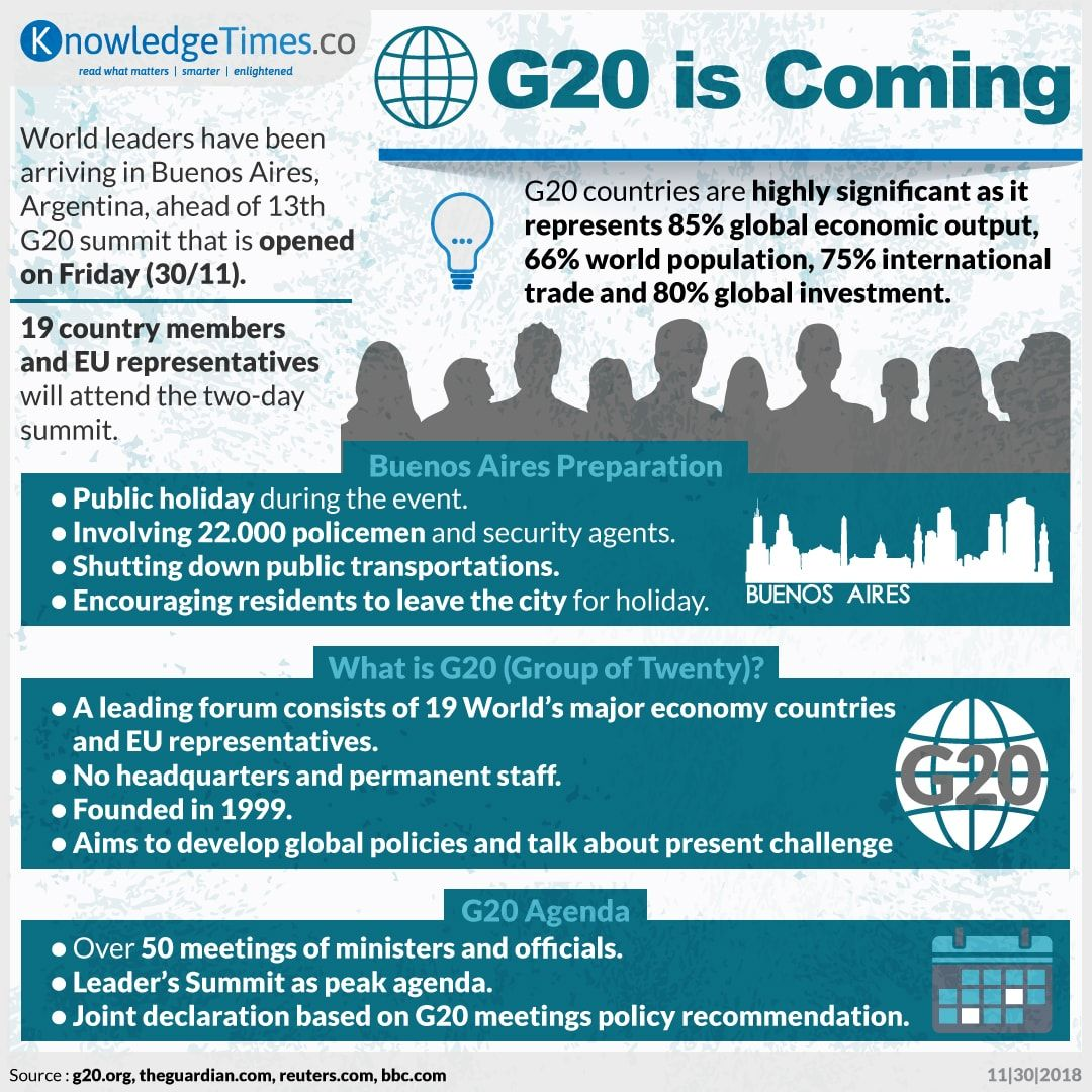 G20 is Coming