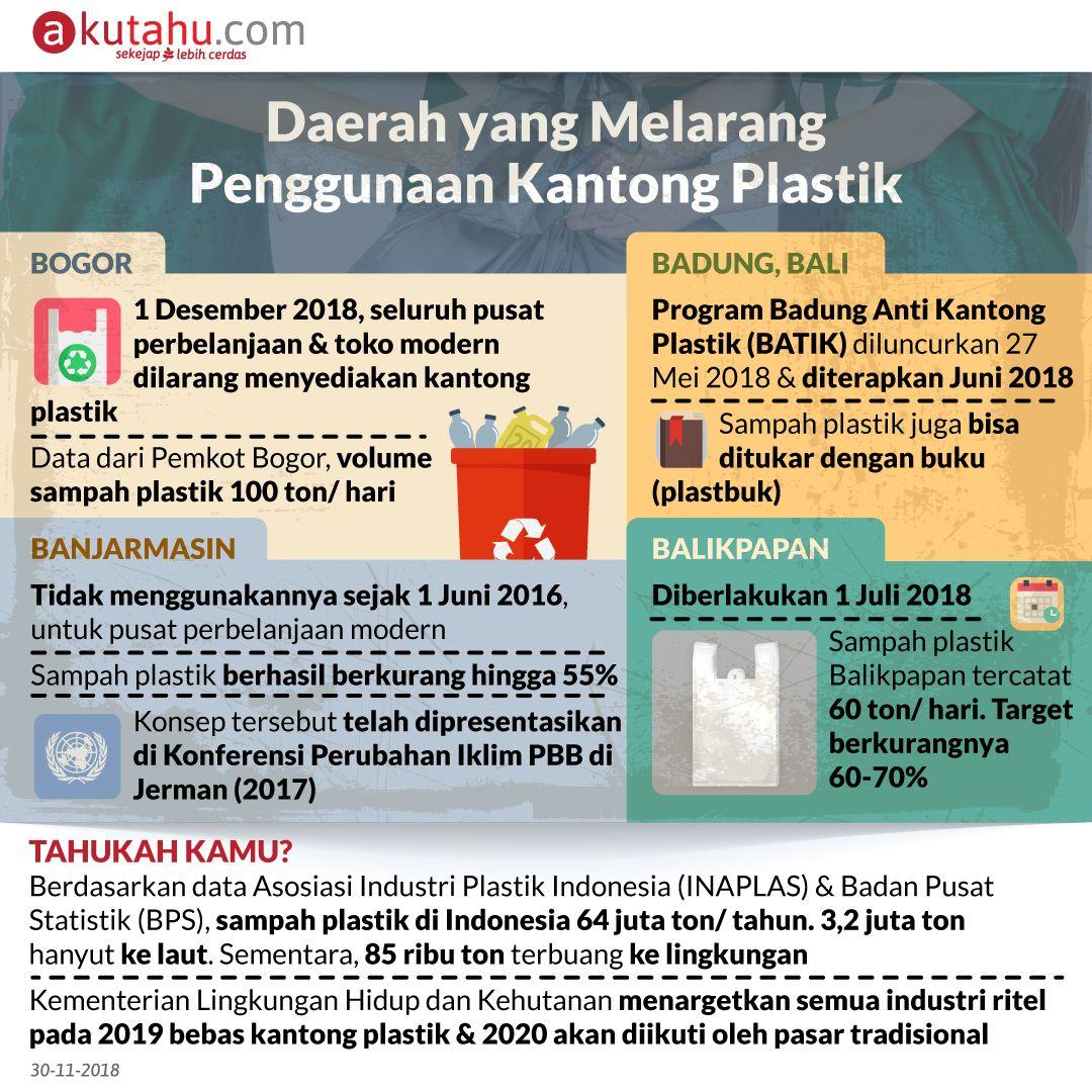 Daerah yang Melarang Penggunaan Kantong Plastik