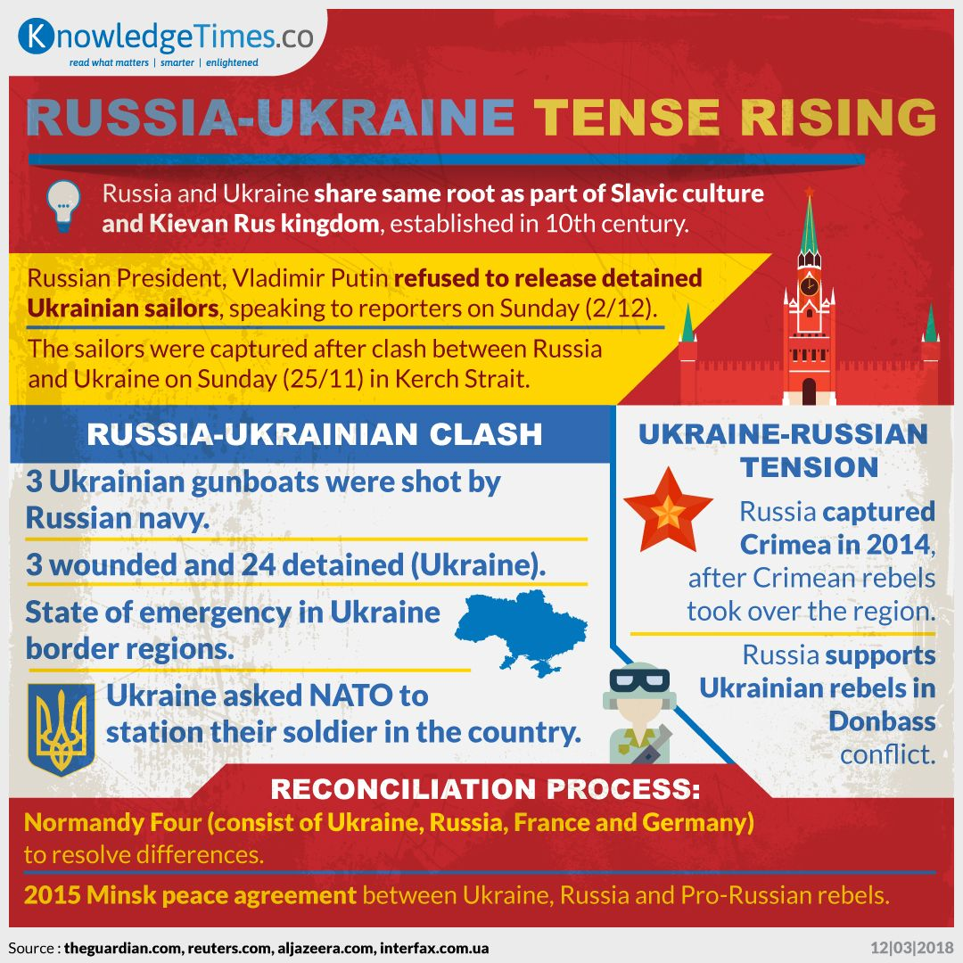 Russia-Ukraine Tense Rising