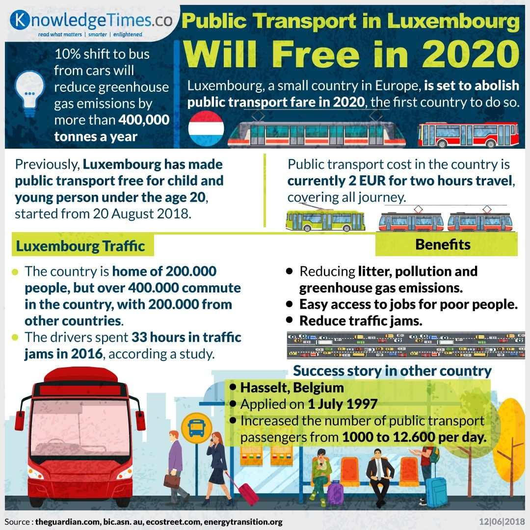 Public Transport in Luxembourg Will Free in 2020