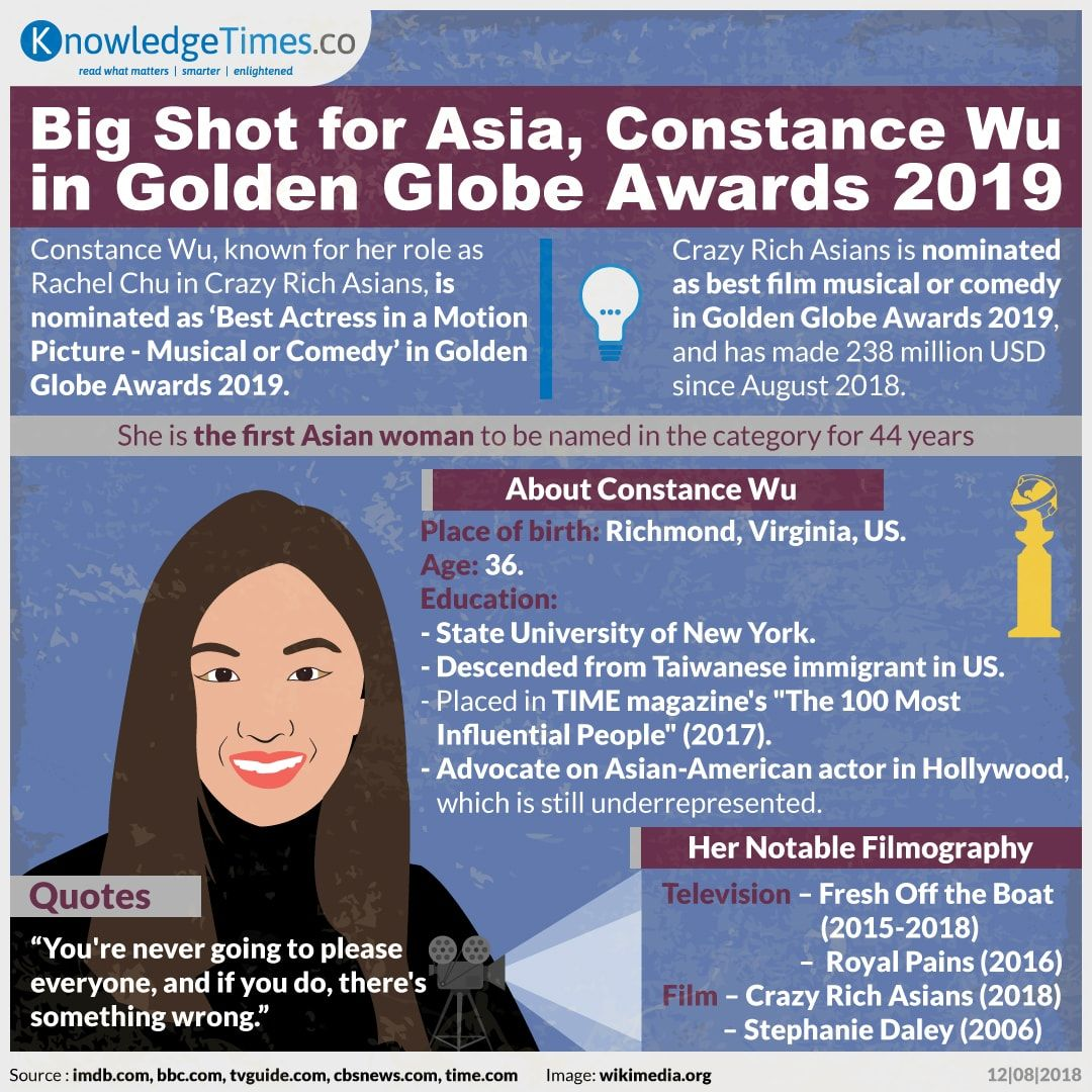 Big Shot for Asia, Constance Wu in Golden Globe Awards 2019