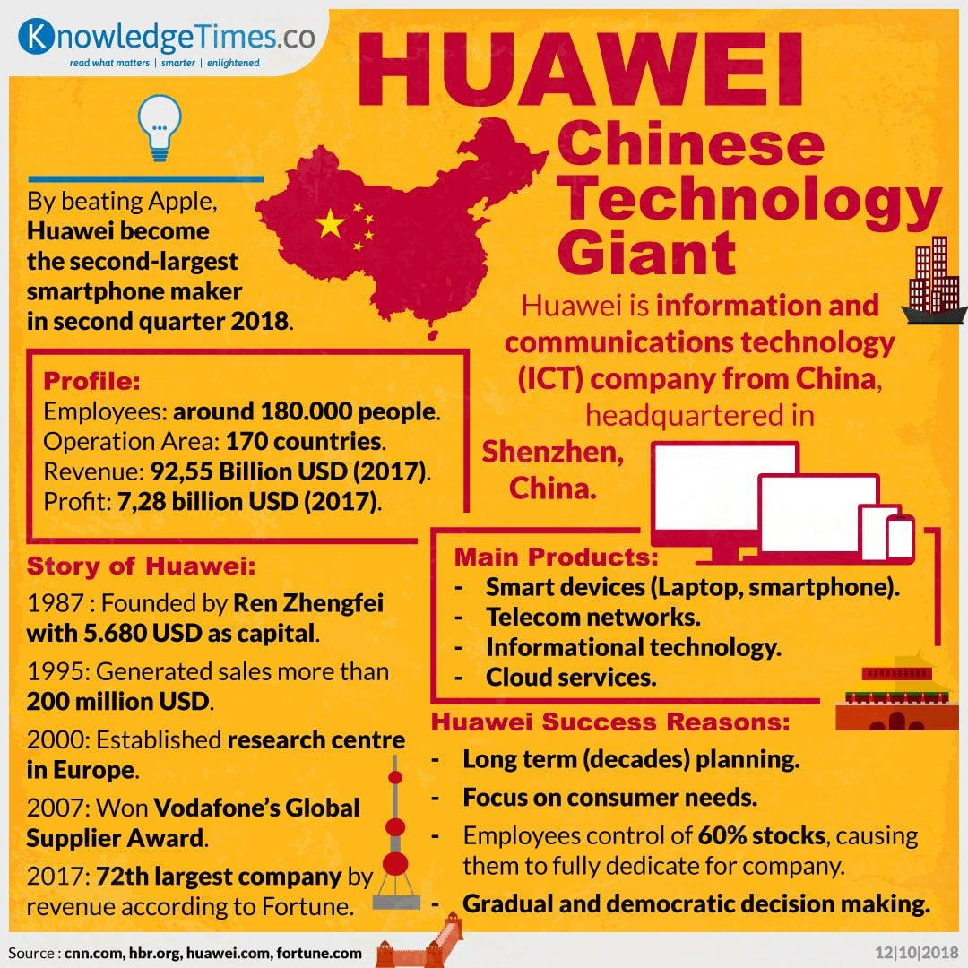 Huawei, Chinese Technology Giant