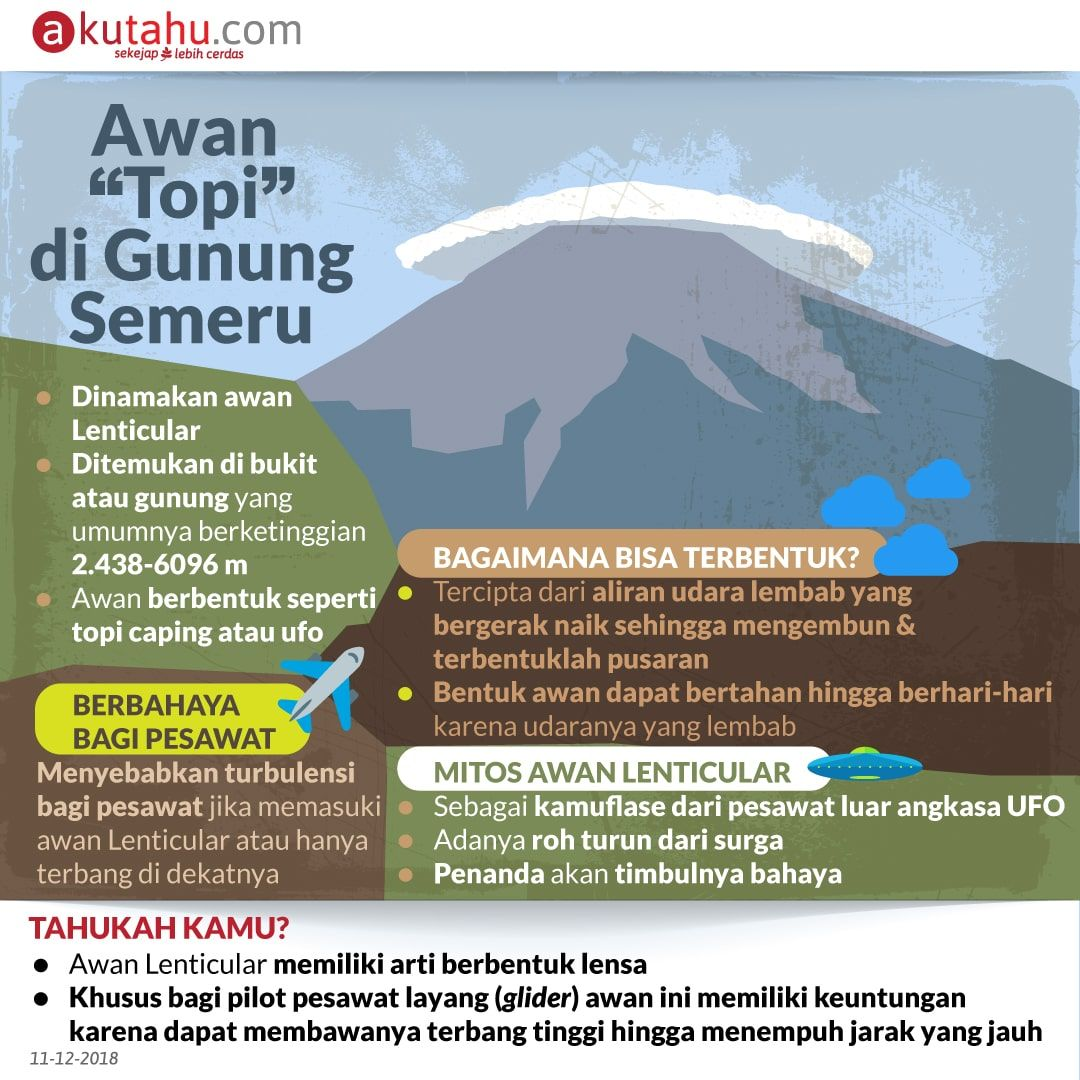"Awan ""Topi"" di Gunung Semeru"