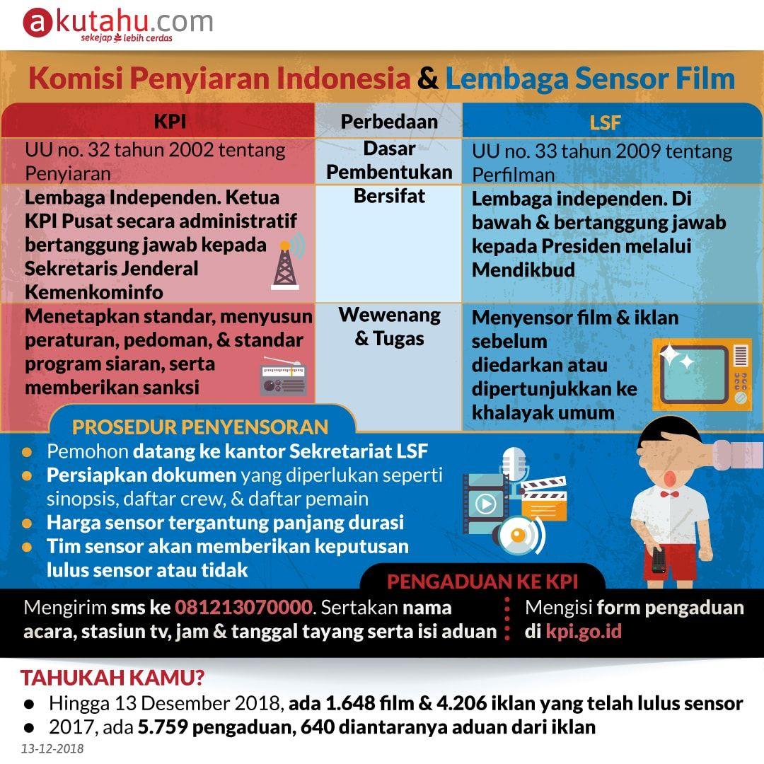 Komisi Penyiaran Indonesia & Lembaga Sensor Film