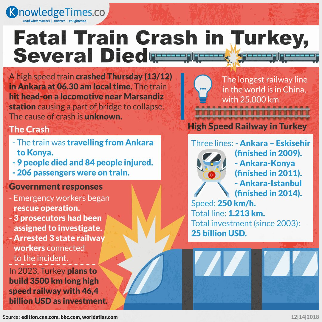 Fatal Train Crash in Turkey, Several Died