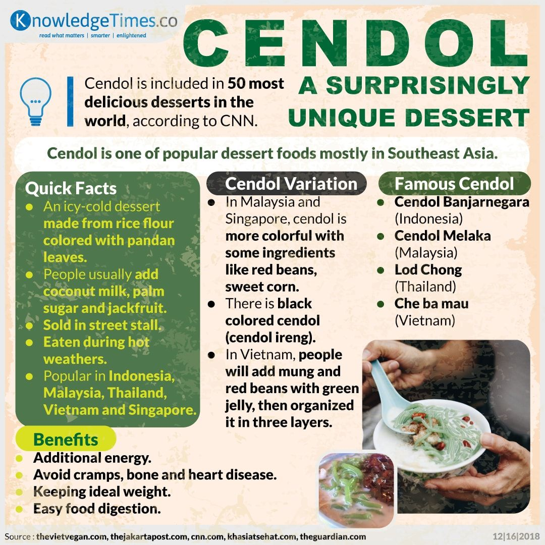Cendol, a Surprisingly Unique Dessert