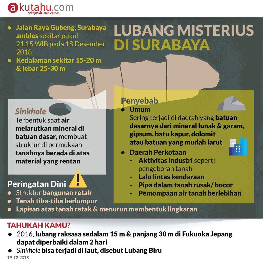 Lubang Misterius di Surabaya
