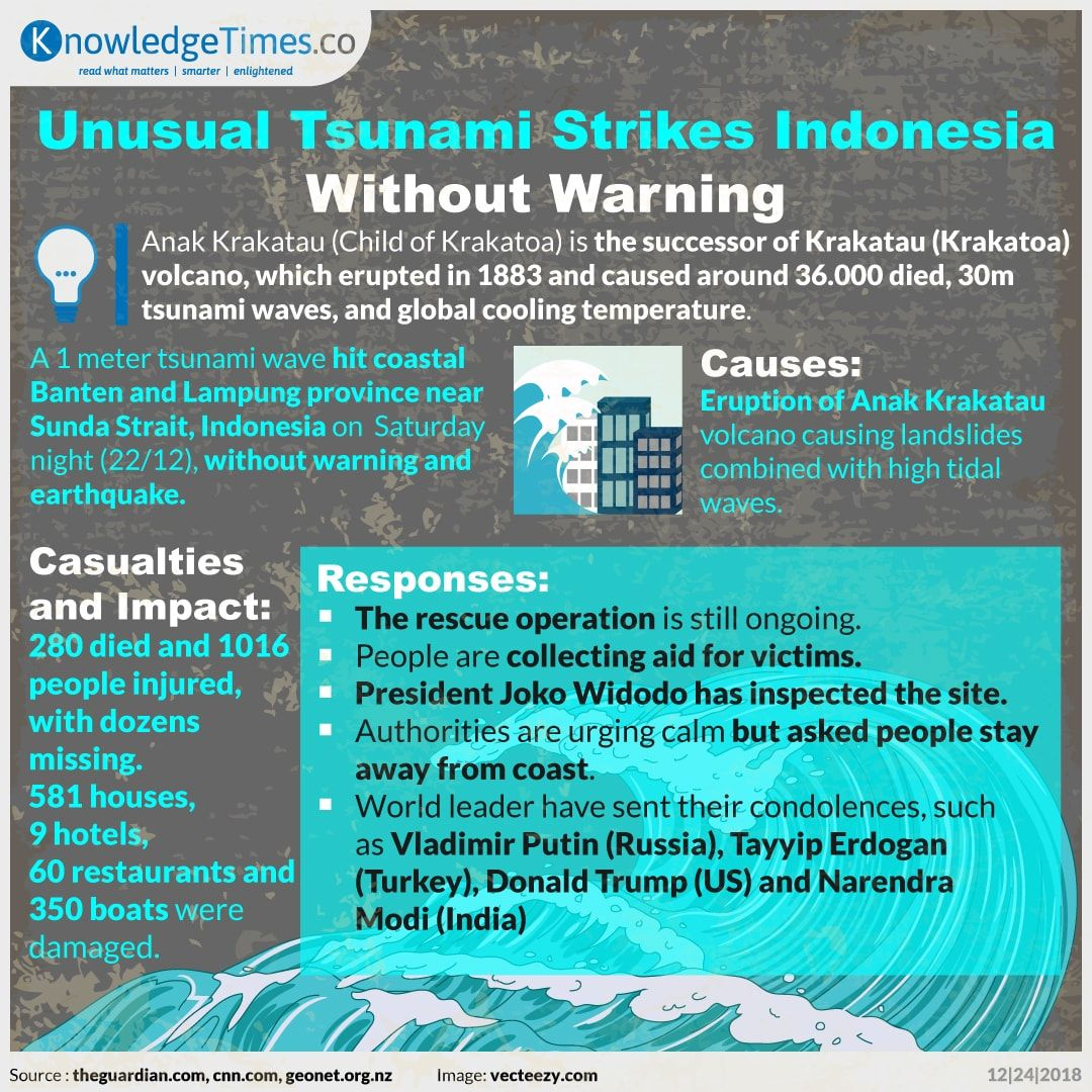 Unusual Tsunami Strikes Indonesia Without Warning
