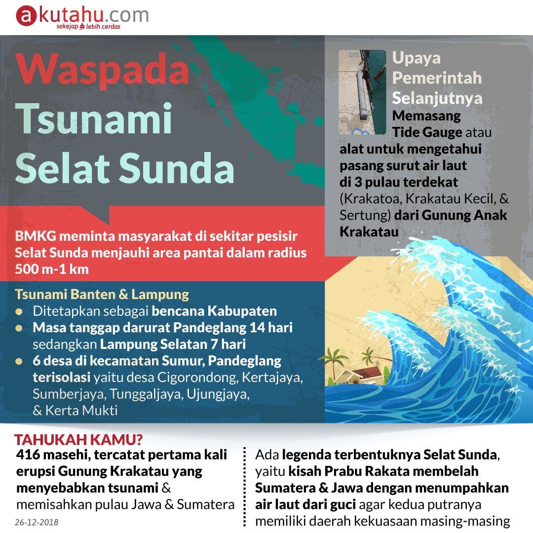 Waspada Tsunami Selat Sunda
