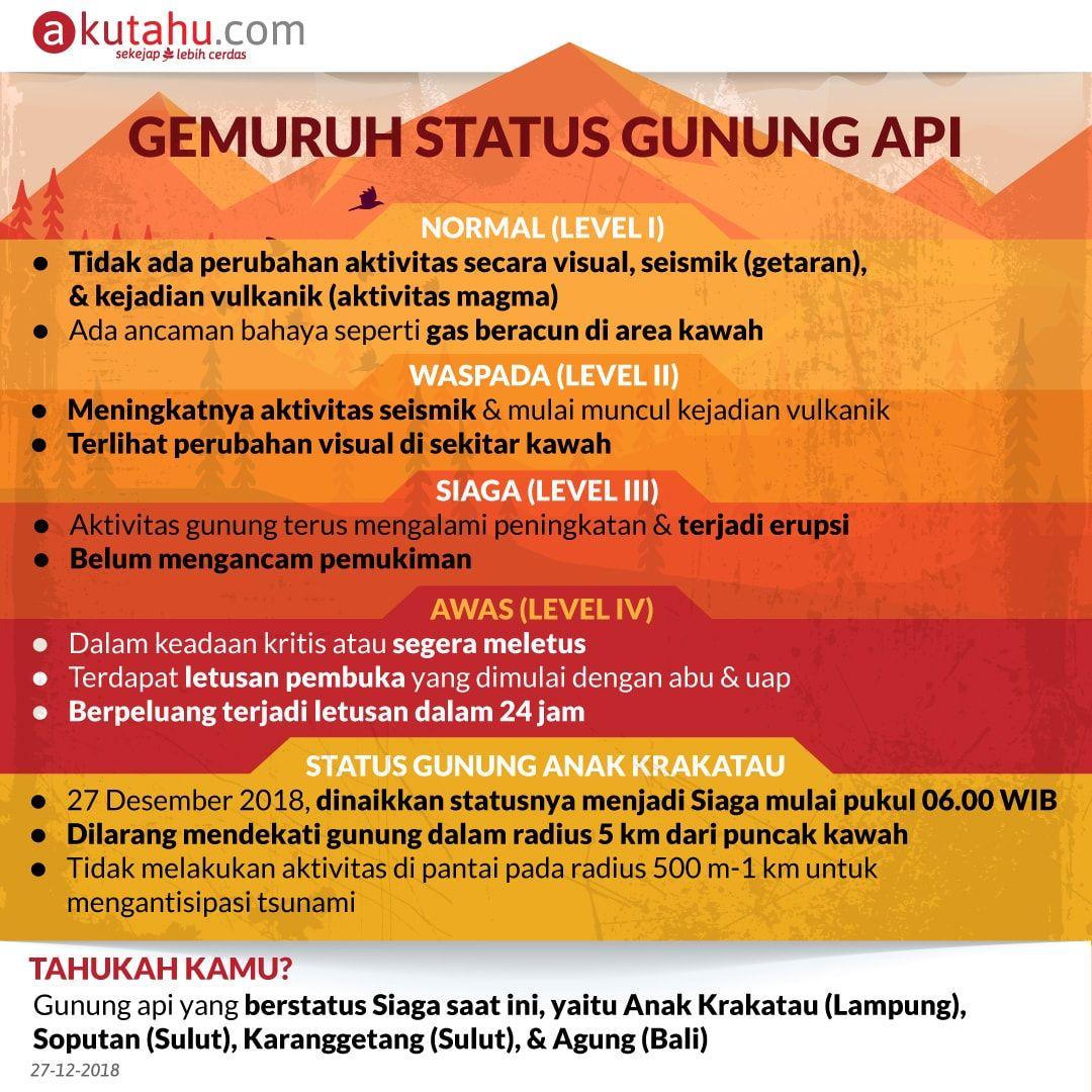 Gemuruh Status Gunung Api