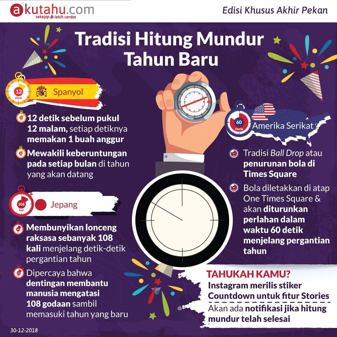 Tradisi Hitung Mundur Tahun baru