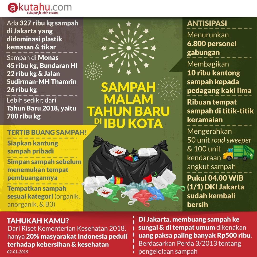 Sampah Malam Tahun Baru di Ibu Kota