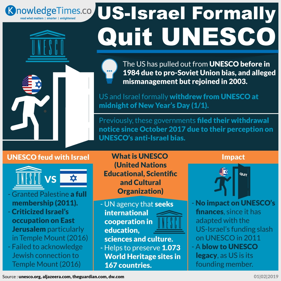 US-Israel Formally Quit UNESCO