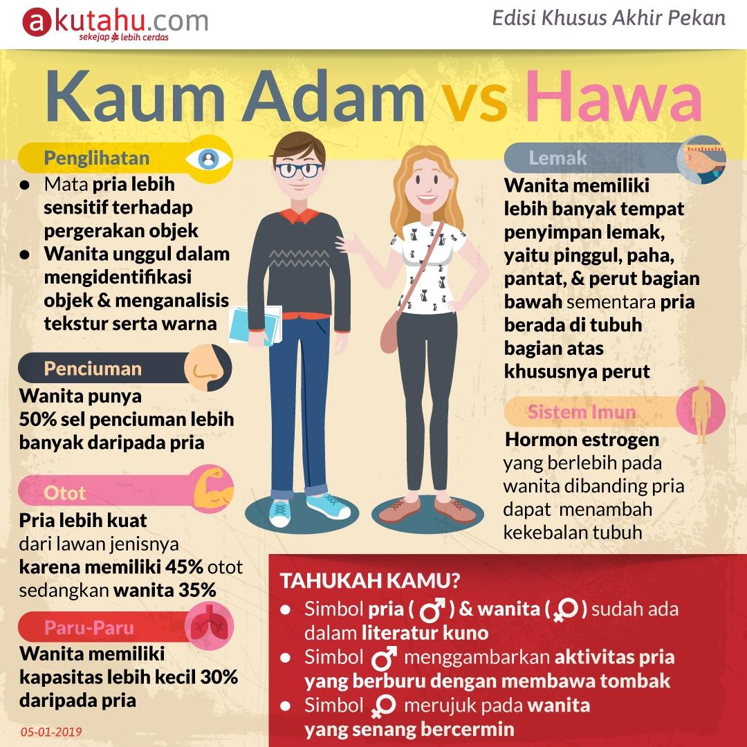 Kaum Adam vs Hawa