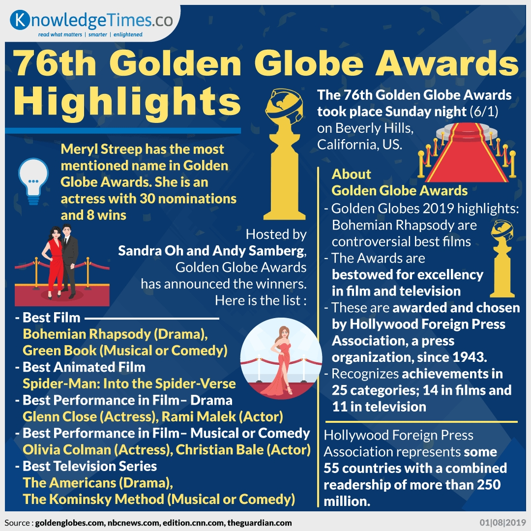 76th Golden Globe Awards Highlights