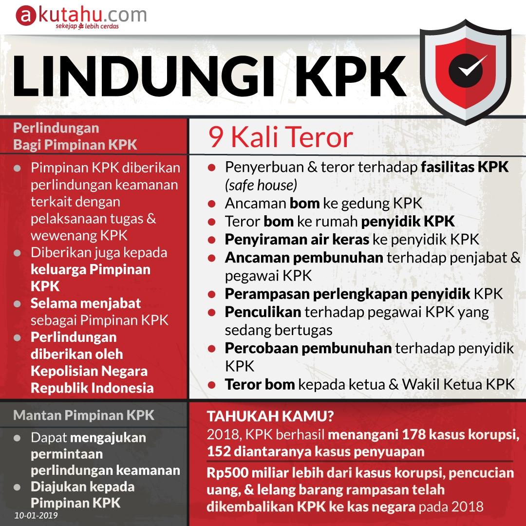 Lindungi KPK