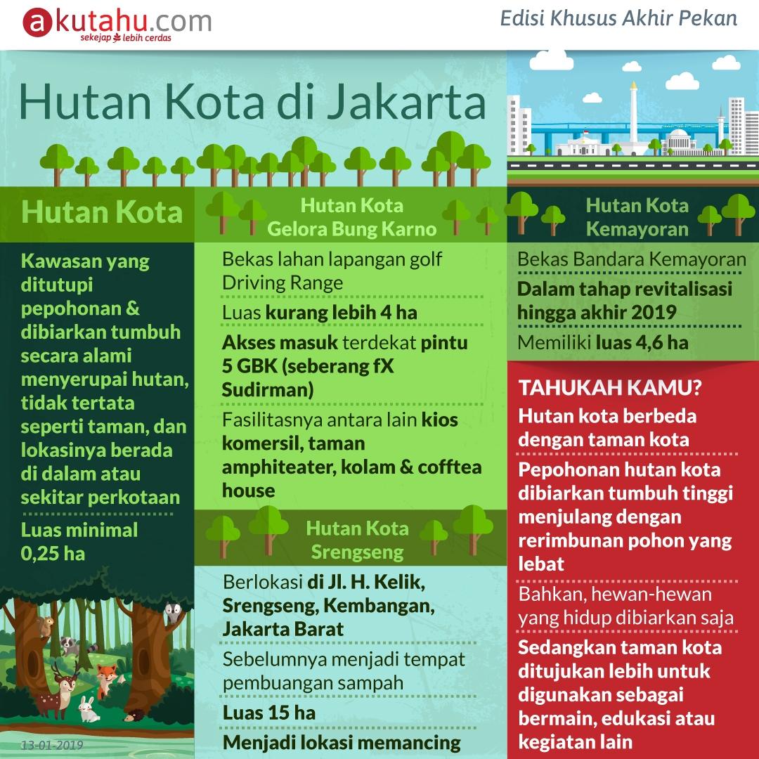 Hutan Kota di Jakarta